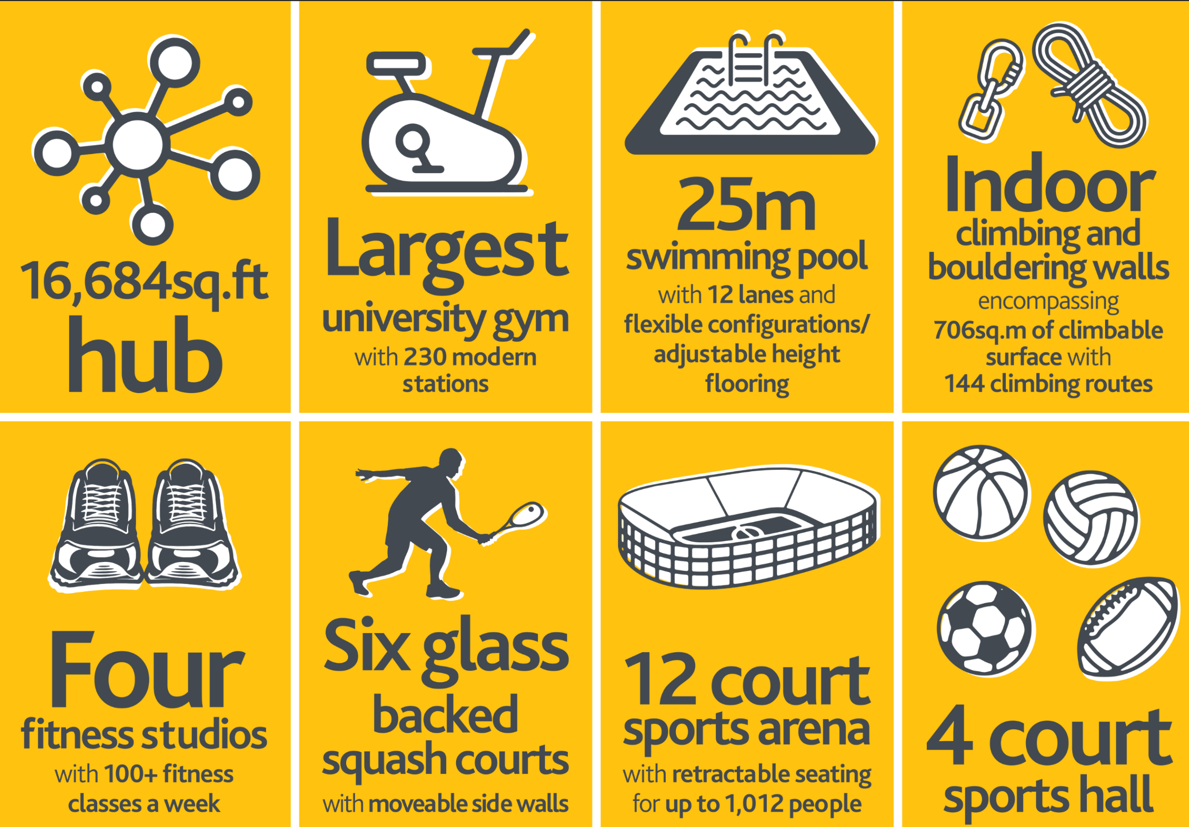 Warwick Sports Hub Infographic 2.png